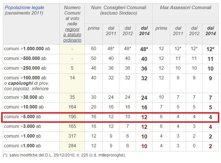 Numero Consiglieri e Assessori per Carinola (fonte: tuttitalia.it)