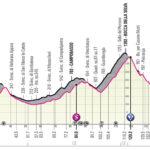 Foggia – Guardia Sanframondi 8A tappa del Giro 2021